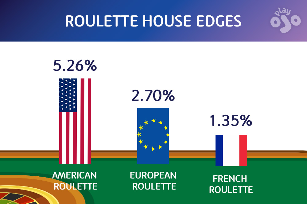 3 types of roulette and their house edges