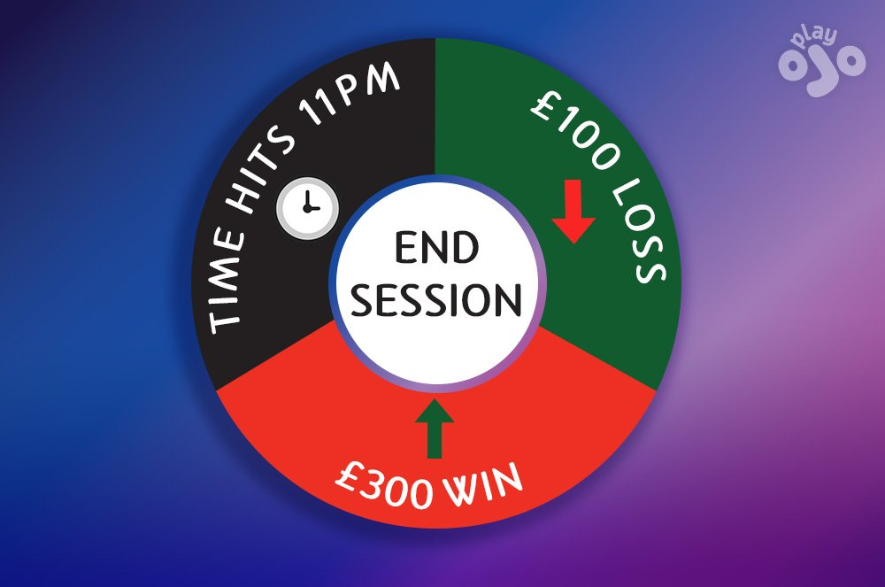 """circular graphic with the 3 reasons to """"END SESSION"""" – time reached / profit hit / loss hit"""