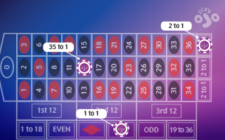 Roulette odds & payouts: An A to Z Guide