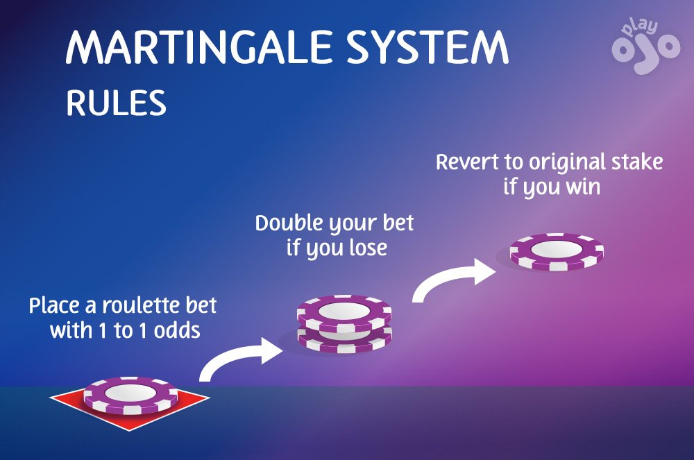 The martingale system rules