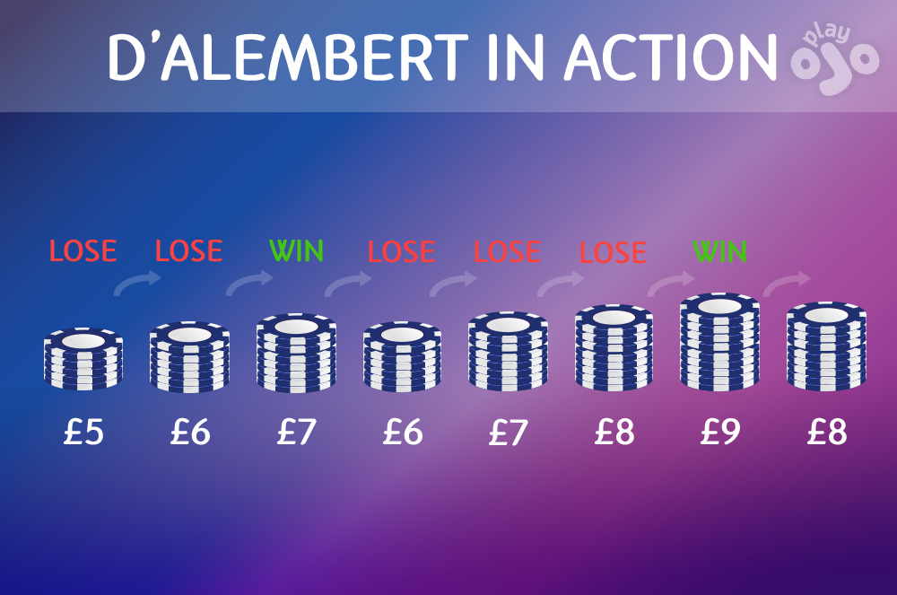 """Graph which shows an example betting sequence, use title """"D'ALEMBERT IN ACTION"""""""