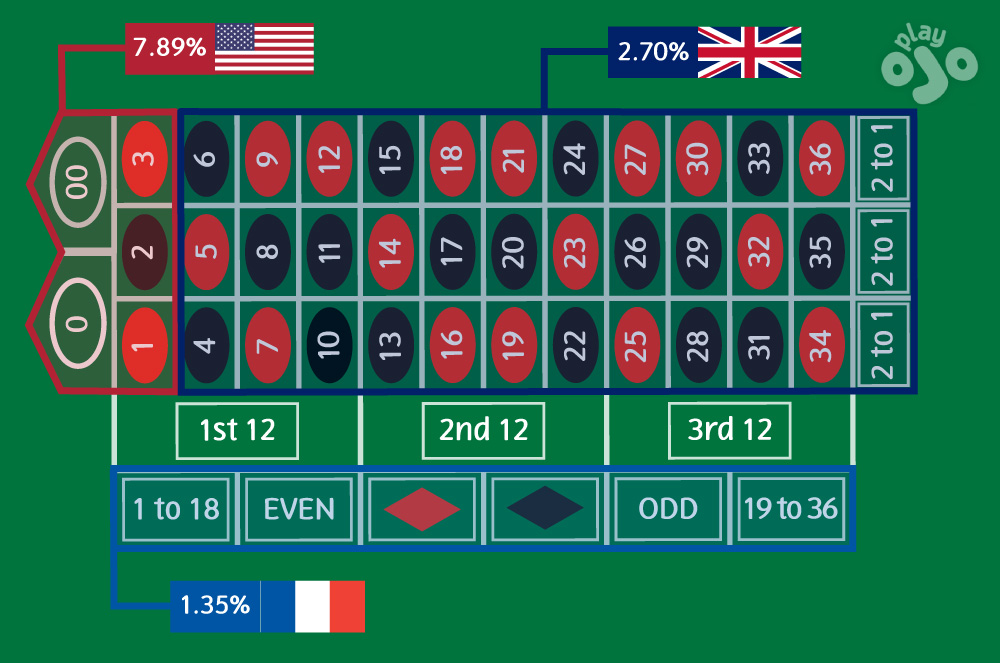 American Roulette betting grid using with labels for certain bet type
