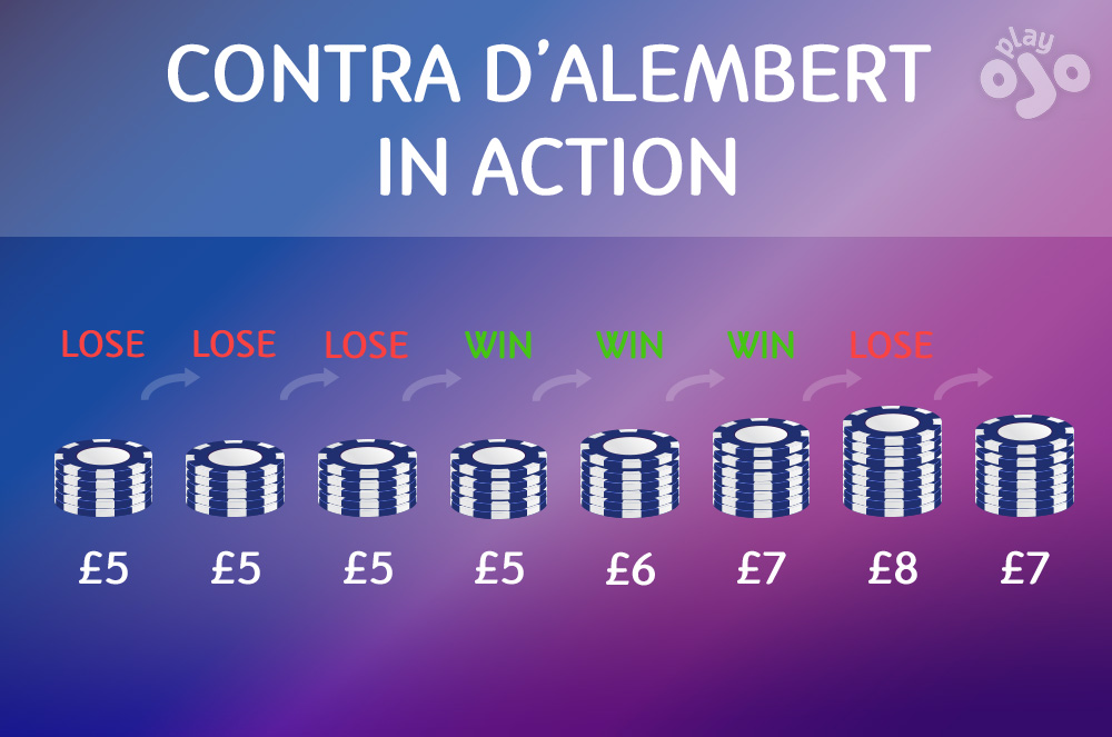Graph which shows an example betting sequence, use title CONTRA D'ALEMBERT IN ACTION