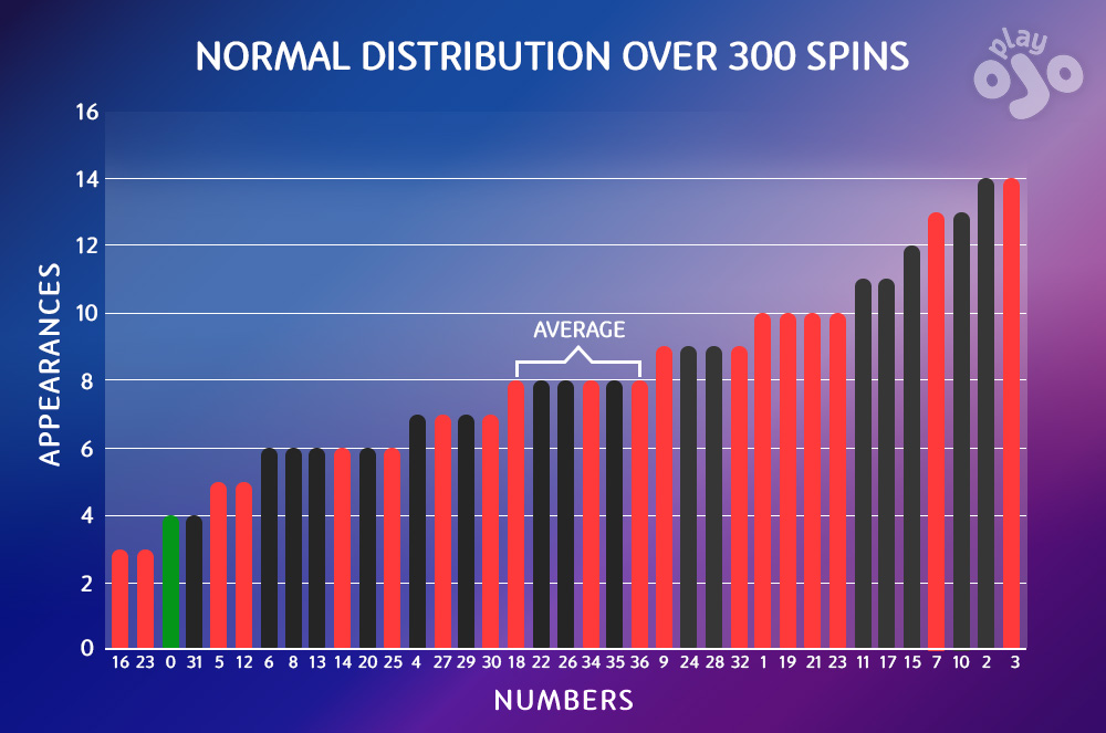 A BAR chart with title NORMAL DISTRIBUTION OVER 300 SPINS which has 37 bars