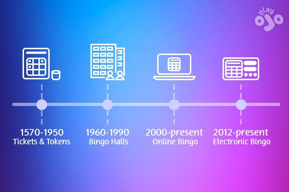 Garis Waktu Evolusi Bingo