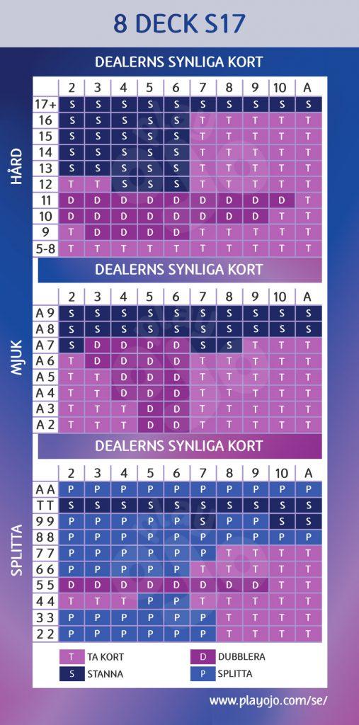 8 deck S17 chart