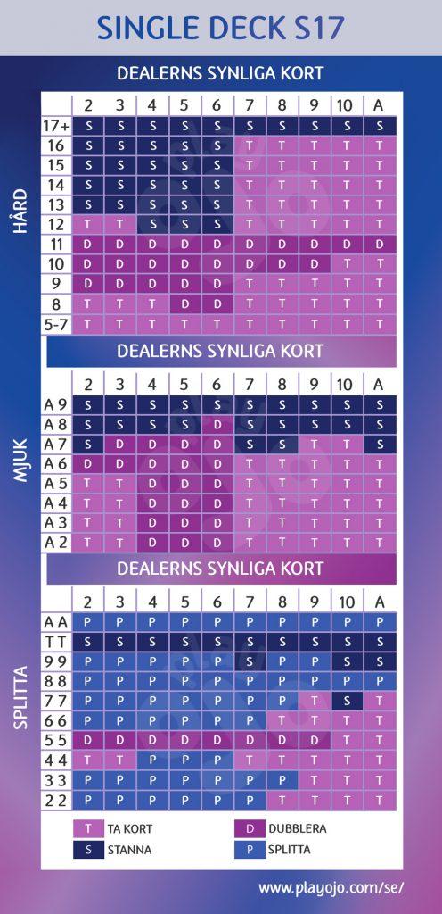 Single deck S17 chart