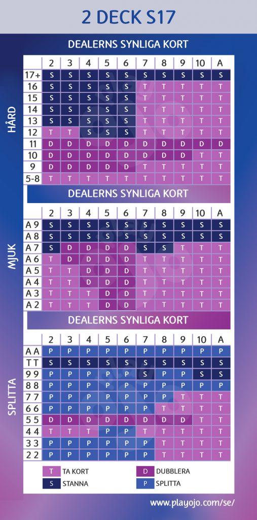 2 deck S17 chart