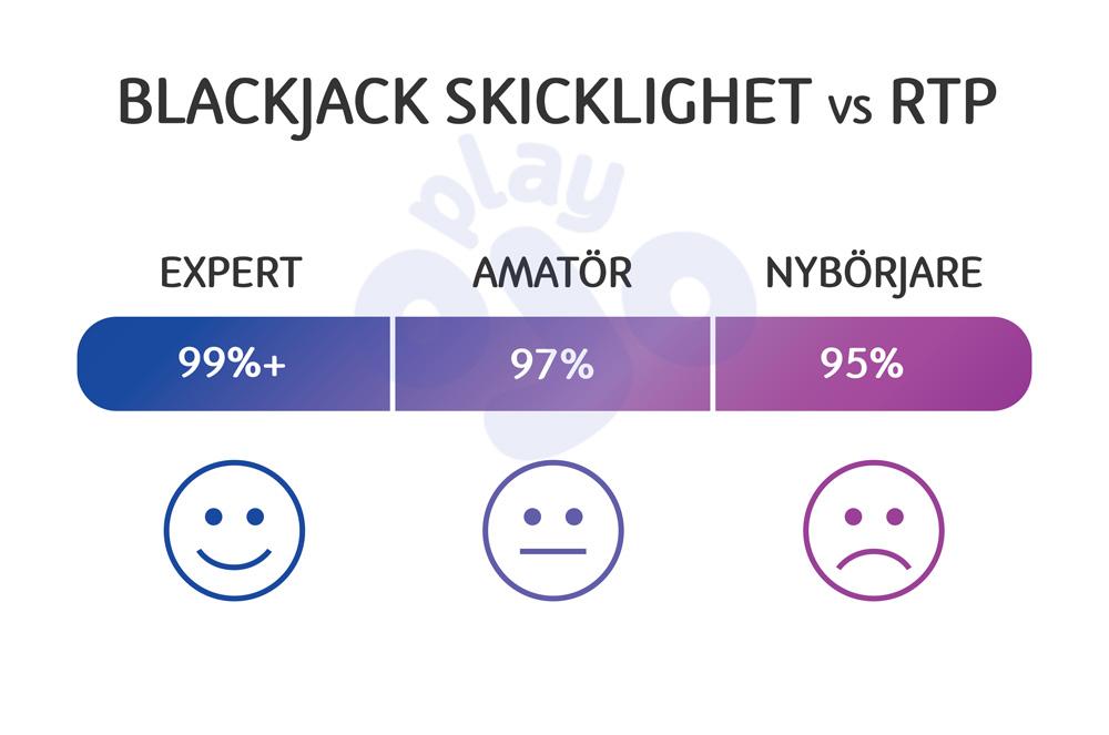 Blackjack skicklighet vs RTP