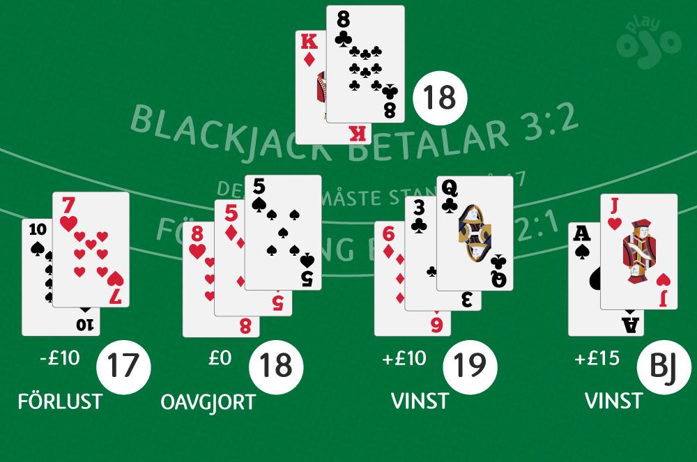 Slut på blackjackhand med återförsäljarens hand och vinnarens hand
